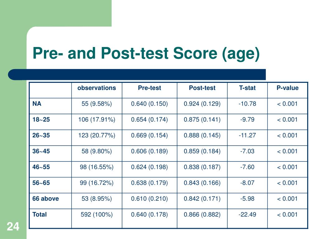 Pre- and Post-test Score (age)