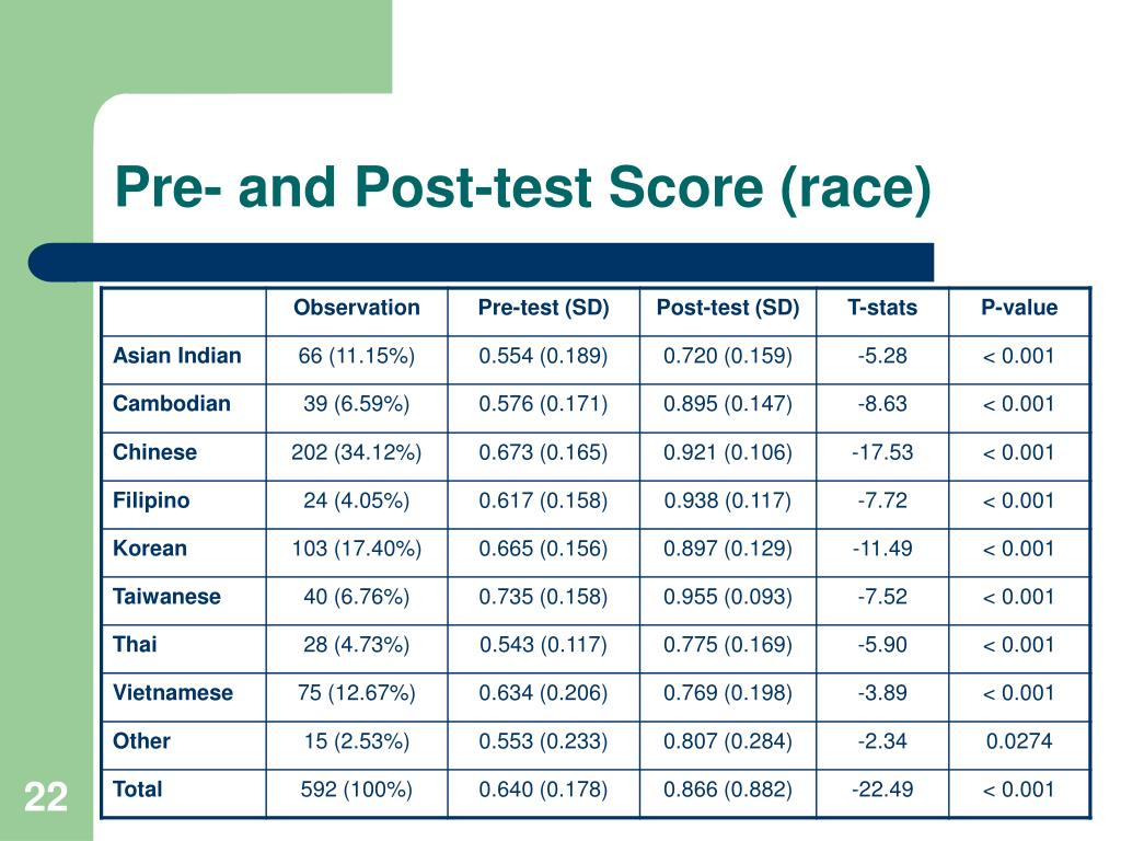 Pre- and Post-test Score (race)