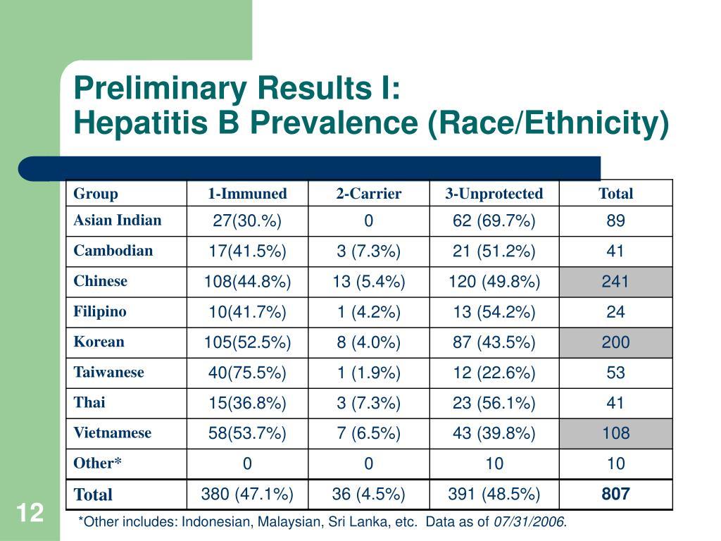 Preliminary Results I: