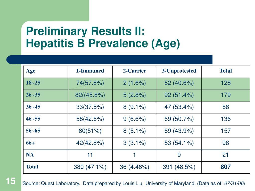 Preliminary Results II: