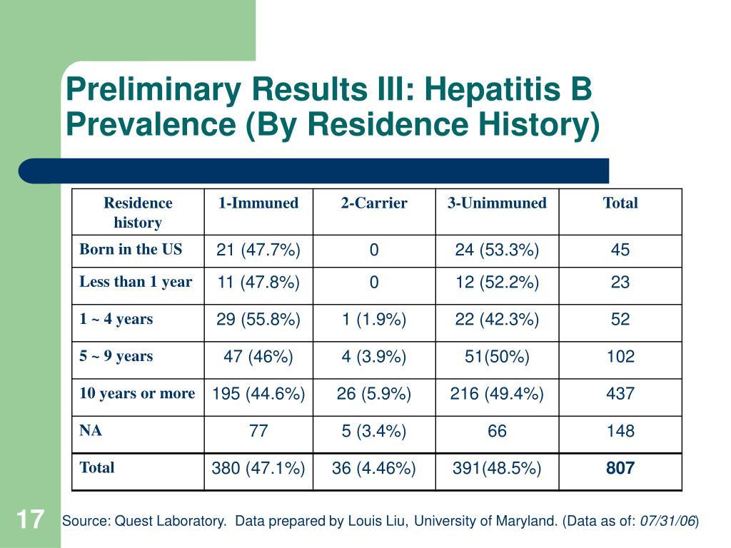 Preliminary Results III: Hepatitis B