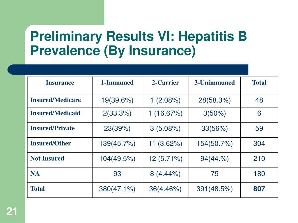 Preliminary Results VI: Hepatitis B