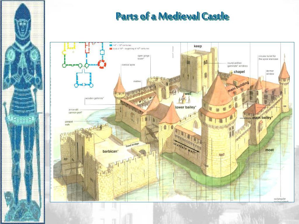 Parts of a Medieval Castle