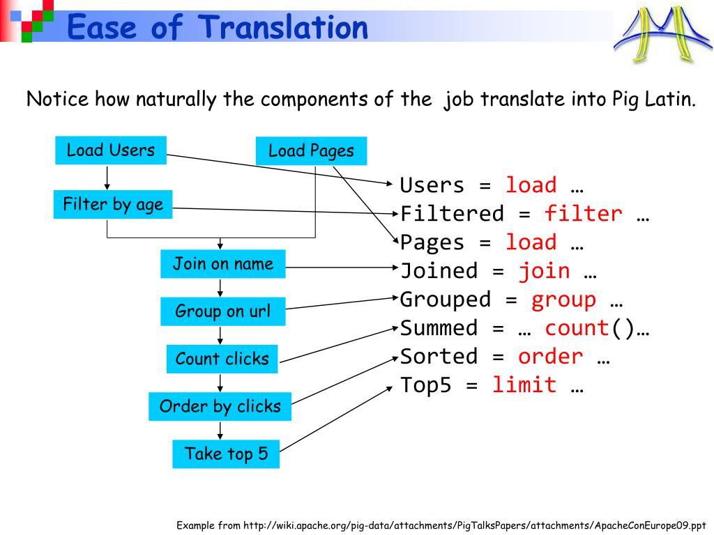 Ease of Translation