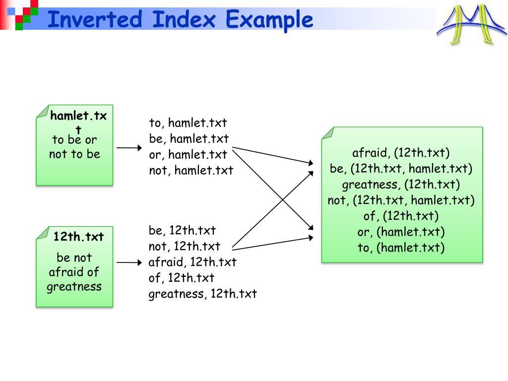 Inverted Index Example