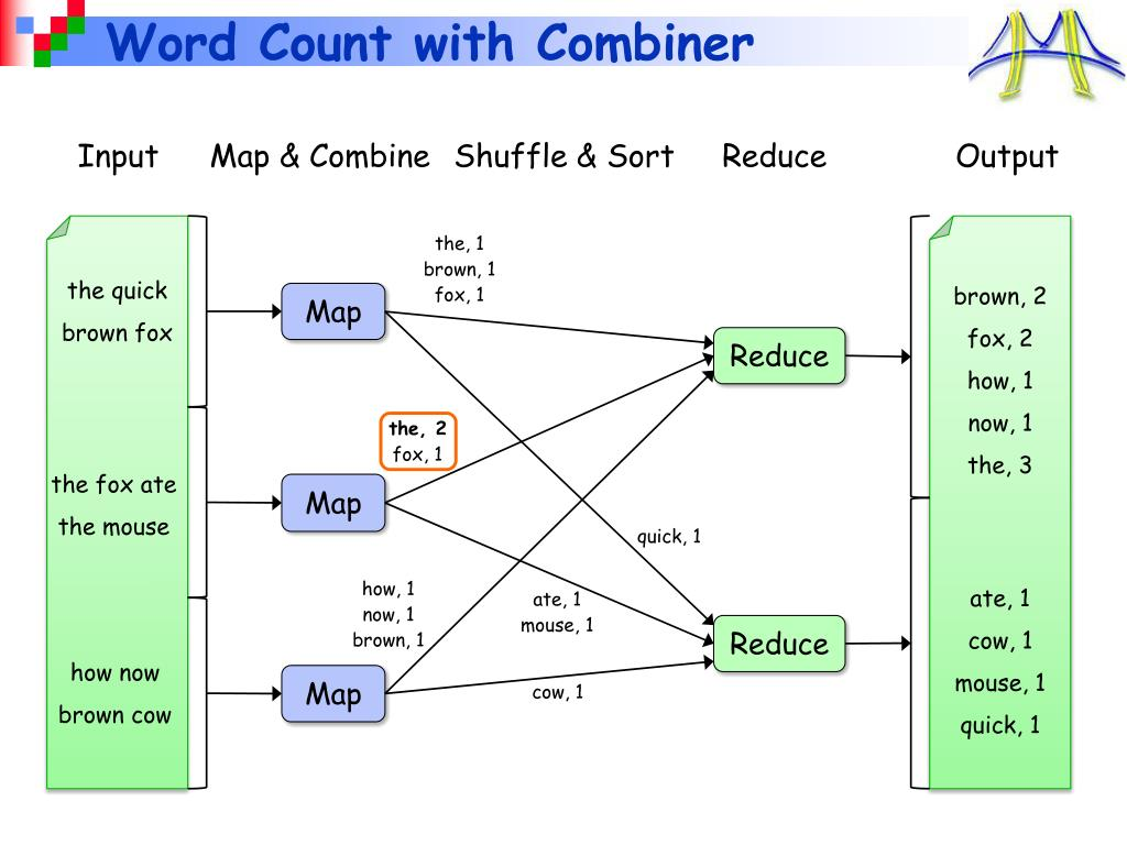 Word Count with Combiner