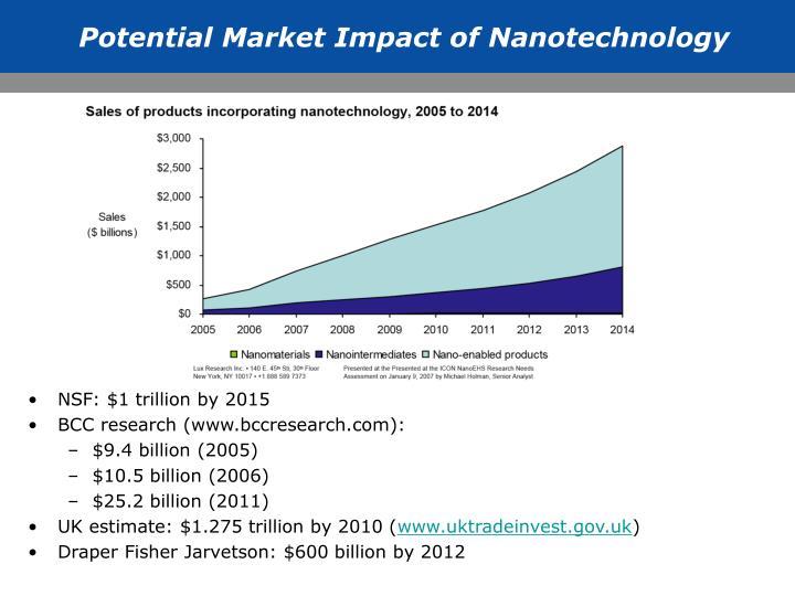 Potential Market Impact of Nanotechnology