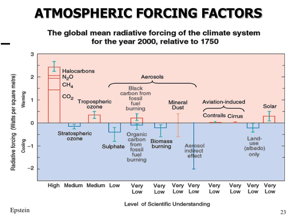 ATMOSPHERIC FORCING FACTORS