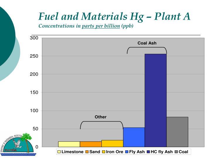 Fuel and materials hg plant a concentrations in parts per billion ppb