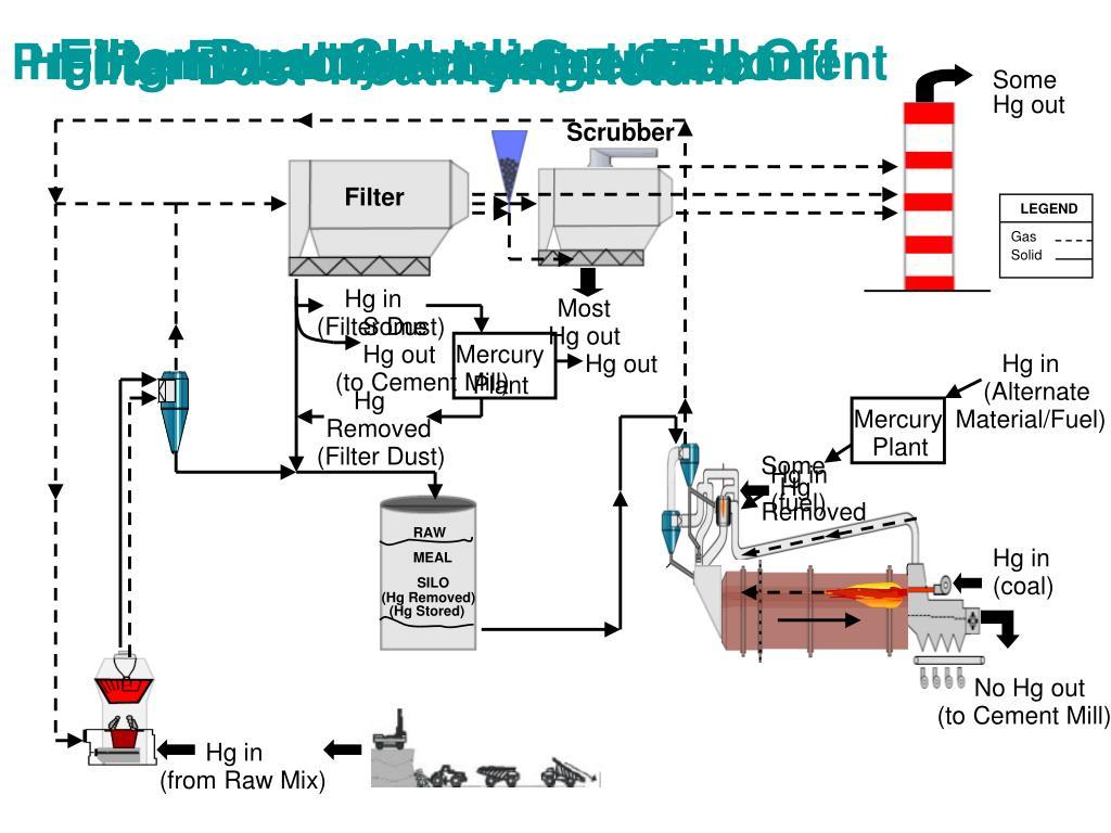 Filter Dust Shuttling – Mill Off