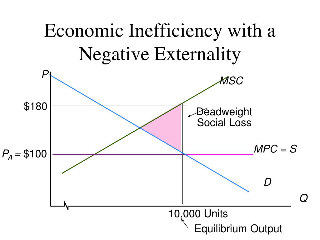 Economic Inefficiency with a Negative Externality