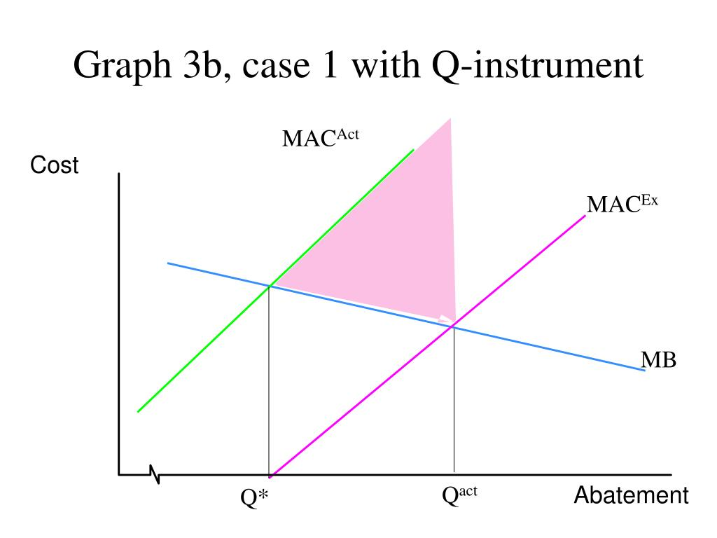 Graph 3b, case 1 with Q-instrument