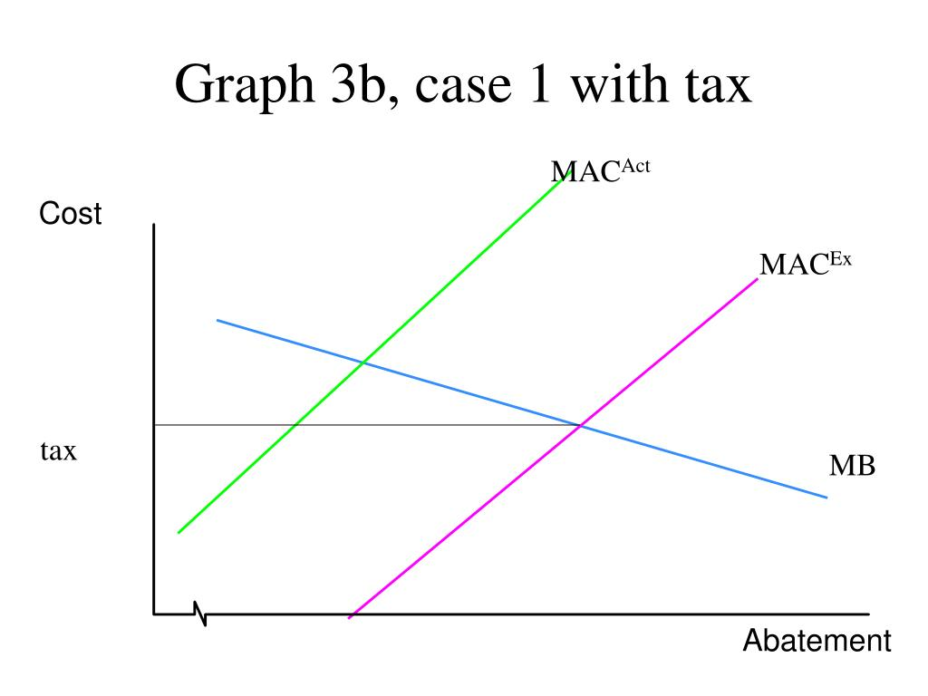 Graph 3b, case 1 with tax
