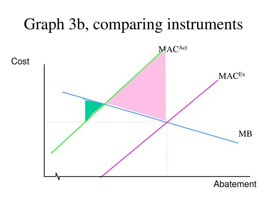 Graph 3b, comparing instruments