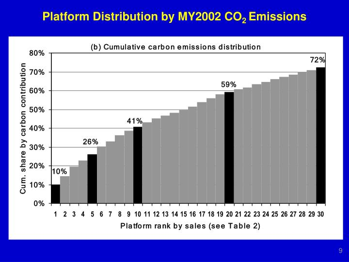 Platform Distribution by MY2002 CO