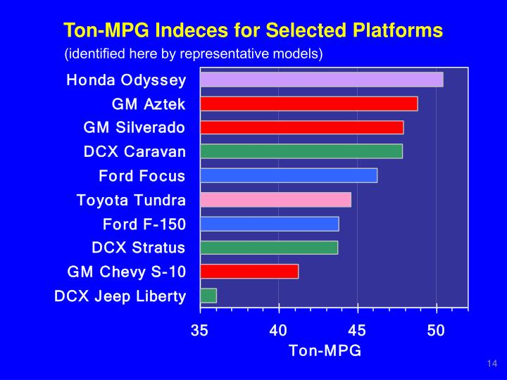 Ton-MPG Indeces for Selected Platforms