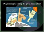 diagram representing the green house effect