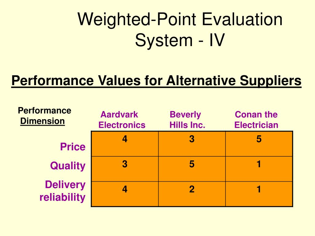 Weighted-Point Evaluation System - IV