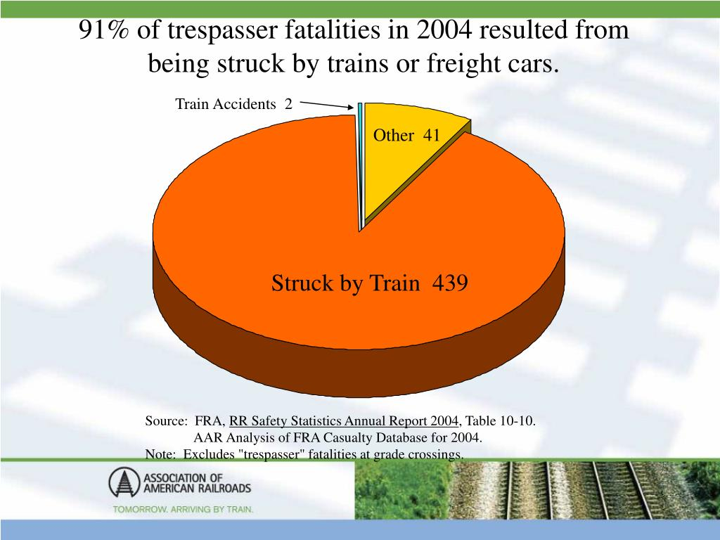 91% of trespasser fatalities in 2004 resulted from being struck by trains or freight cars.