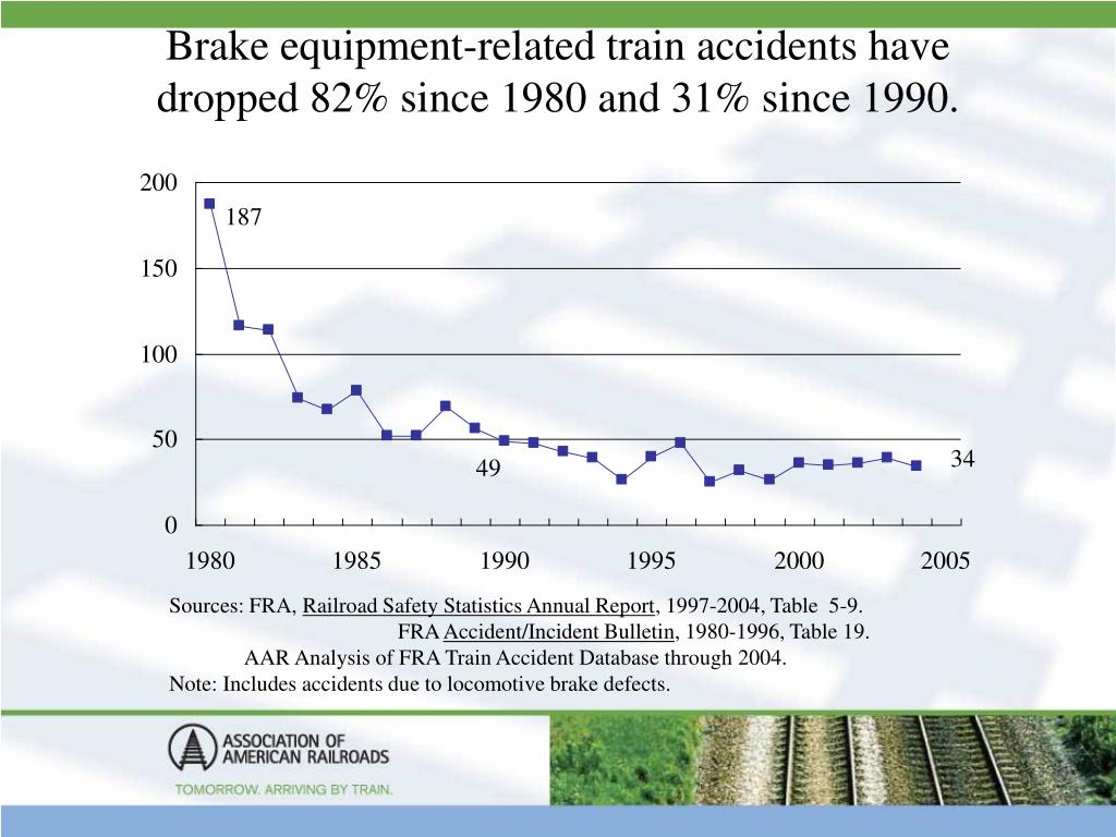 Brake equipment-related train accidents have dropped 82% since 1980 and 31% since 1990.