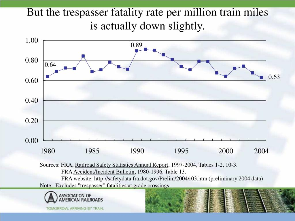 But the trespasser fatality rate per million train miles is actually down slightly.