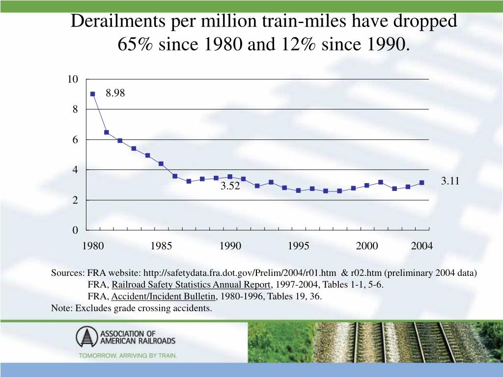 Derailments per million train-miles have dropped 65% since 1980 and 12% since 1990.