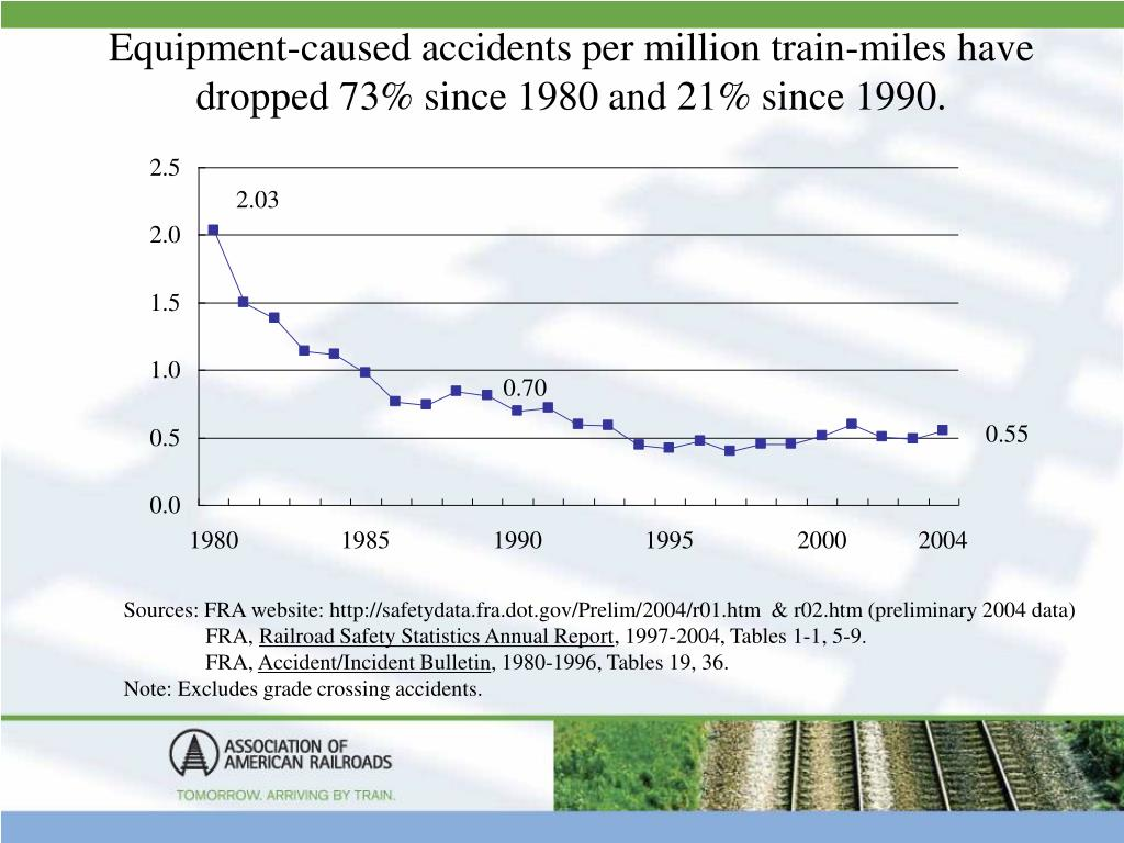 Equipment-caused accidents per million train-miles have dropped 73% since 1980 and 21% since 1990.