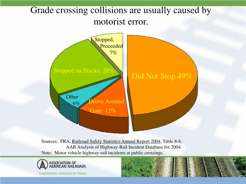 Grade crossing collisions are usually caused by motorist error.