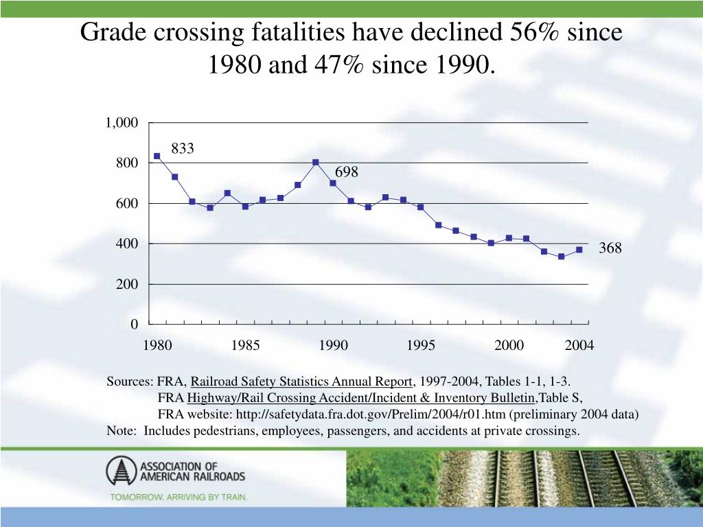 Grade crossing fatalities have declined 56% since 1980 and 47% since 1990.
