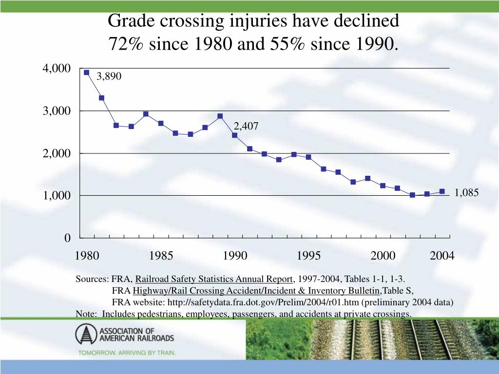 Grade crossing injuries have declined