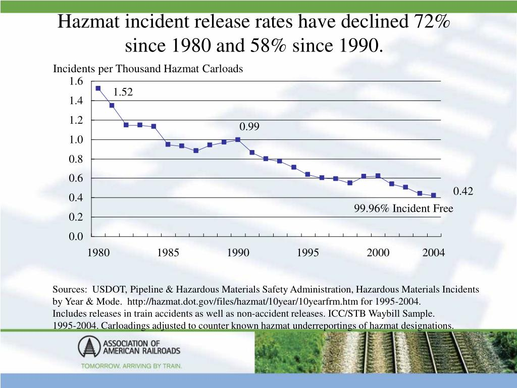 Hazmat incident release rates have declined 72% since 1980 and 58% since 1990.