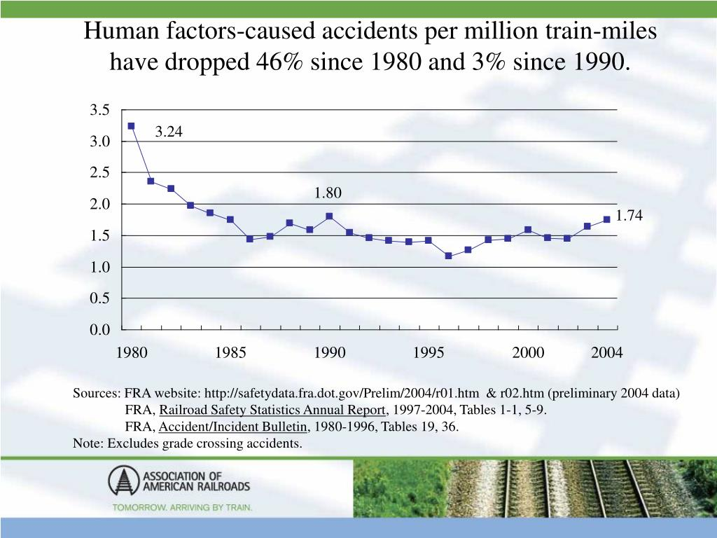 Human factors-caused accidents per million train-miles have dropped 46% since 1980 and 3% since 1990.