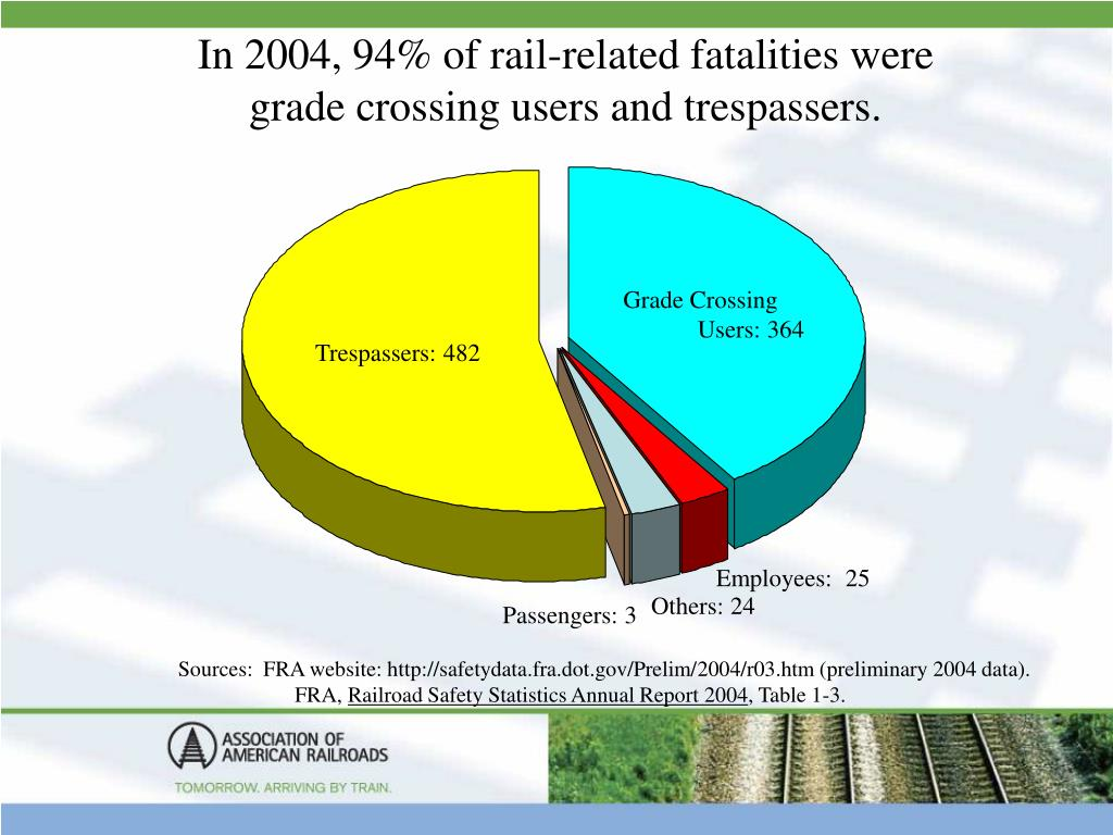 In 2004, 94% of rail-related fatalities were