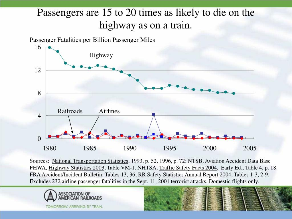 Passengers are 15 to 20 times as likely to die on the highway as on a train.