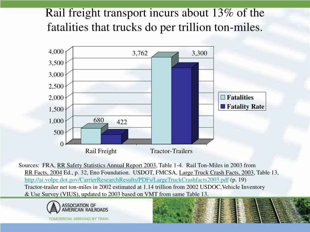 Rail freight transport incurs about 13% of the fatalities that trucks do per trillion ton-miles.