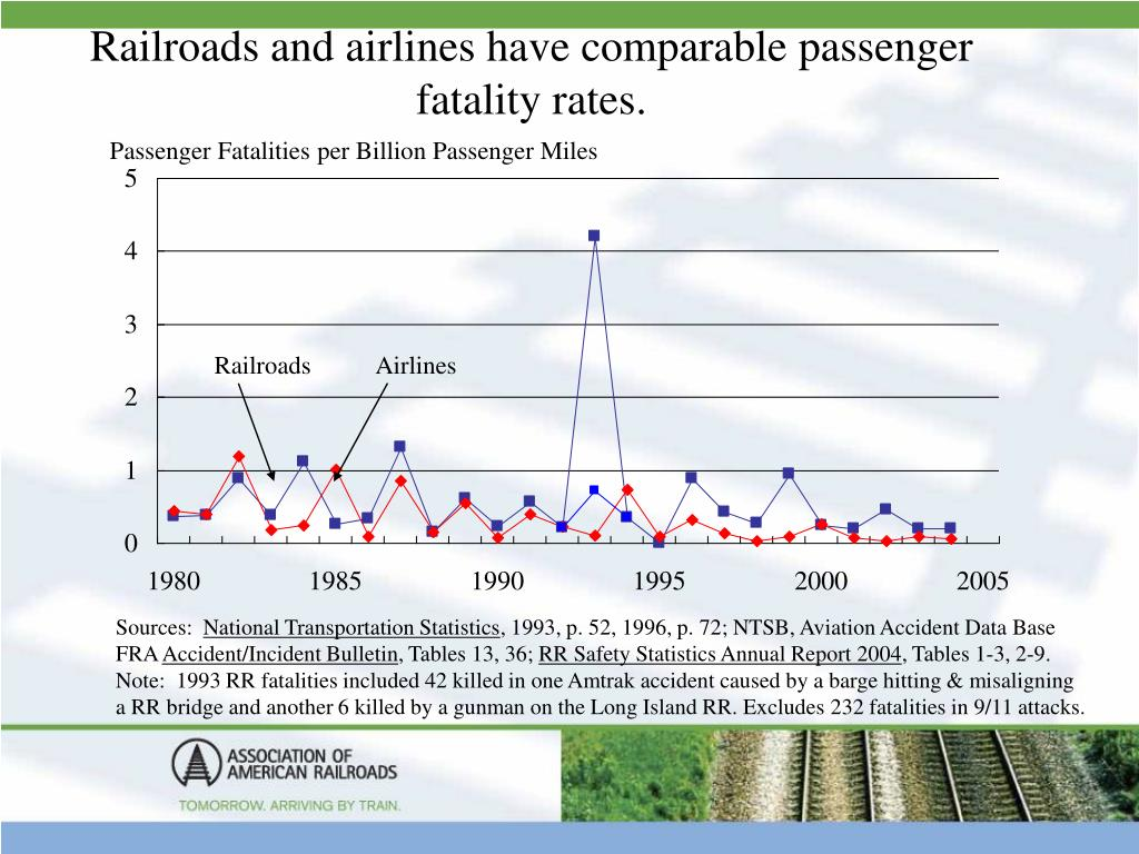 Railroads and airlines have comparable passenger  fatality rates.