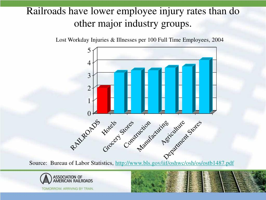Railroads have lower employee injury rates than do other major industry groups.