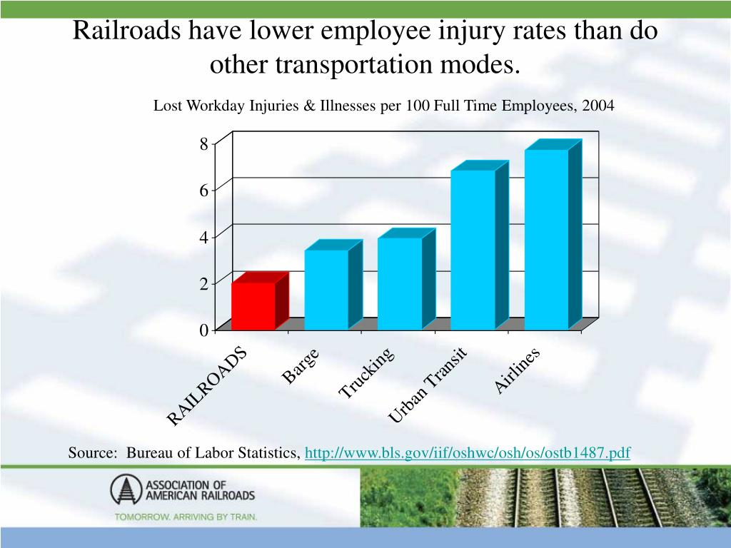 Railroads have lower employee injury rates than do other transportation modes.