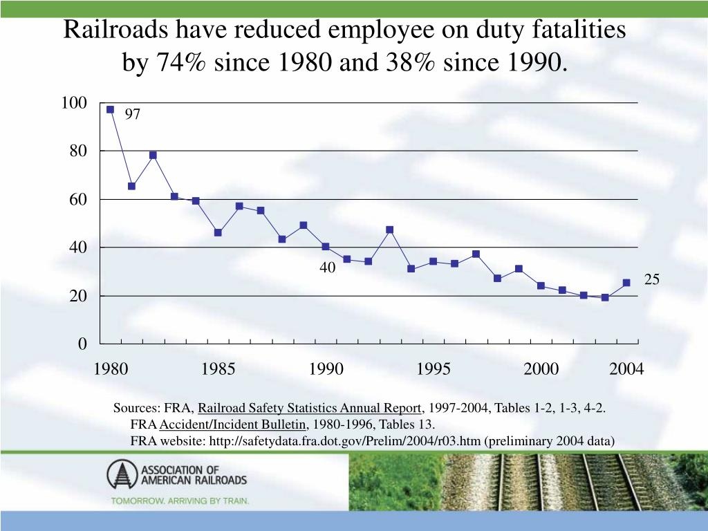Railroads have reduced employee on duty fatalities by 74% since 1980 and 38% since 1990.