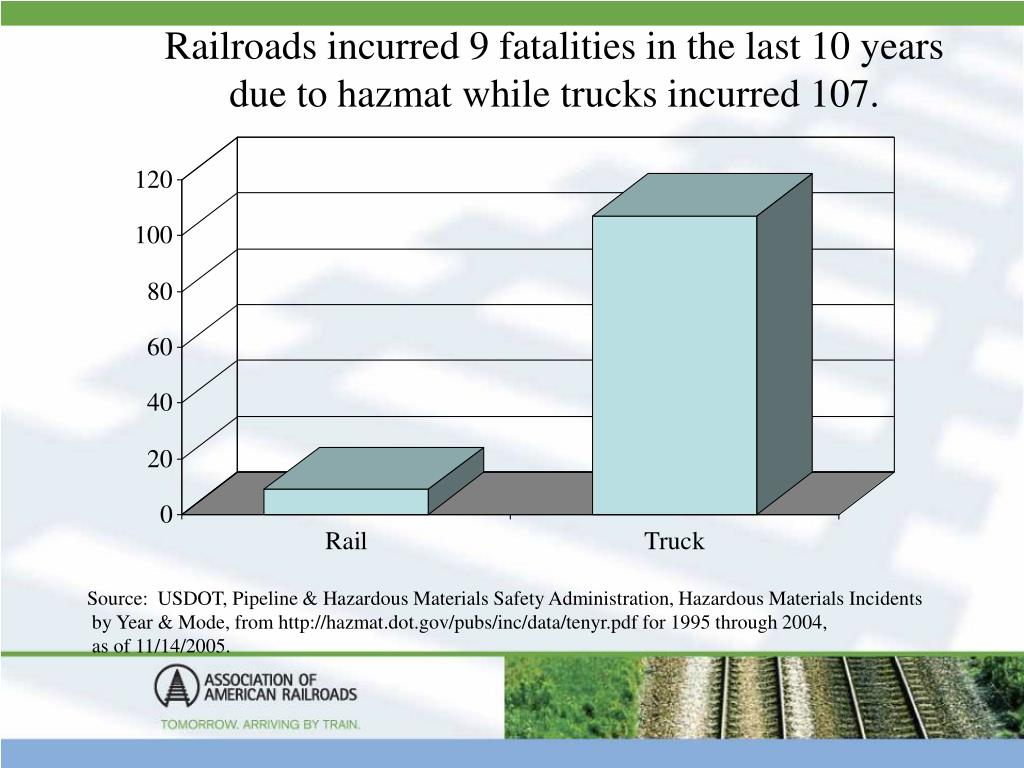 Railroads incurred 9 fatalities in the last 10 years