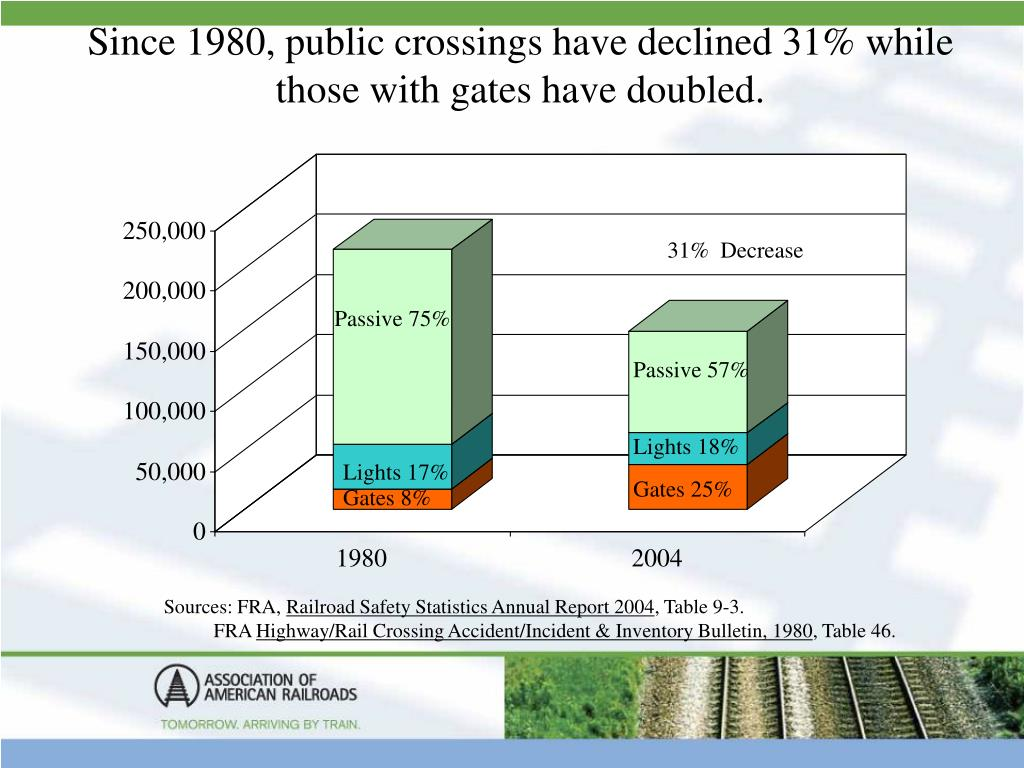 Since 1980, public crossings have declined 31% while those with gates have doubled.