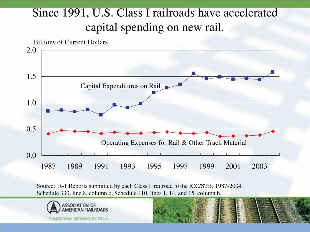 Since 1991, U.S. Class I railroads have accelerated capital spending on new rail.