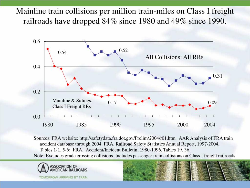Mainline train collisions per million train-miles on Class I freight railroads have dropped 84% since 1980 and 49% since 1990.