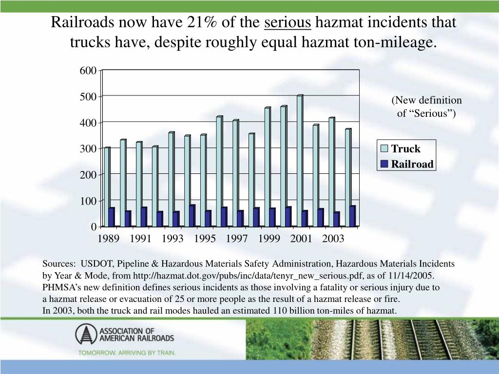 Railroads now have 21% of the