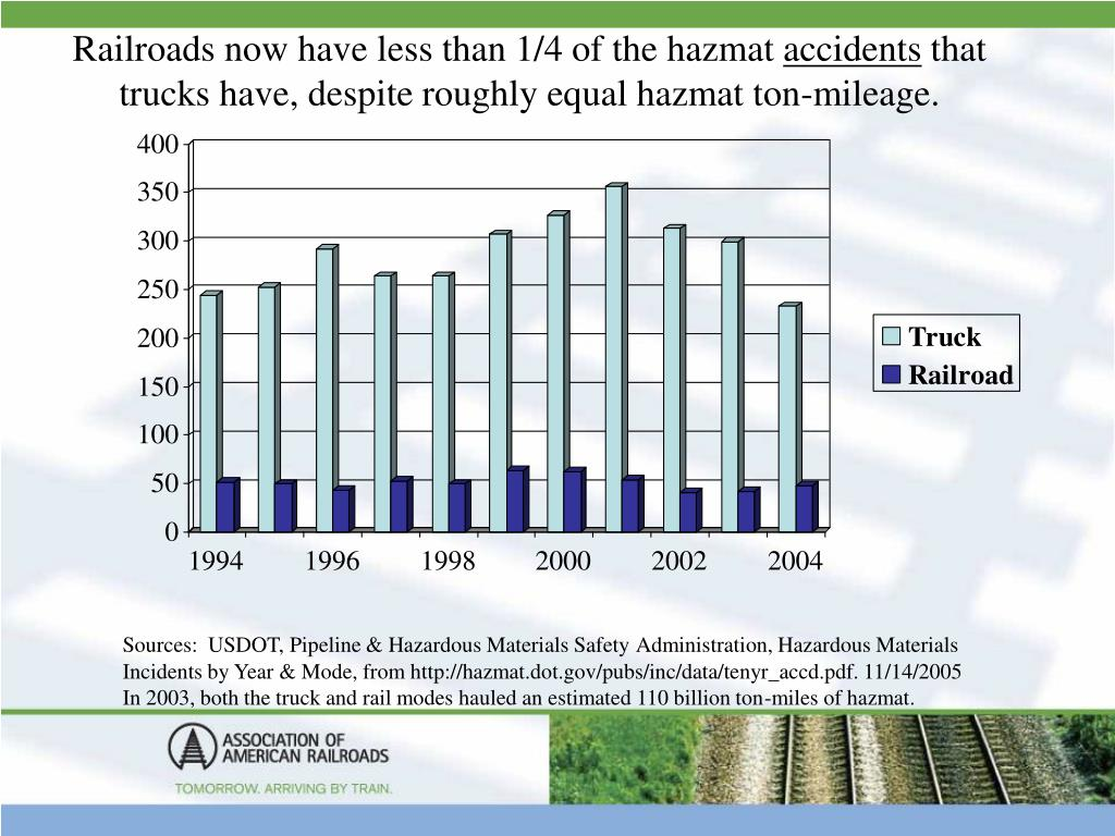 Railroads now have less than 1/4 of the hazmat