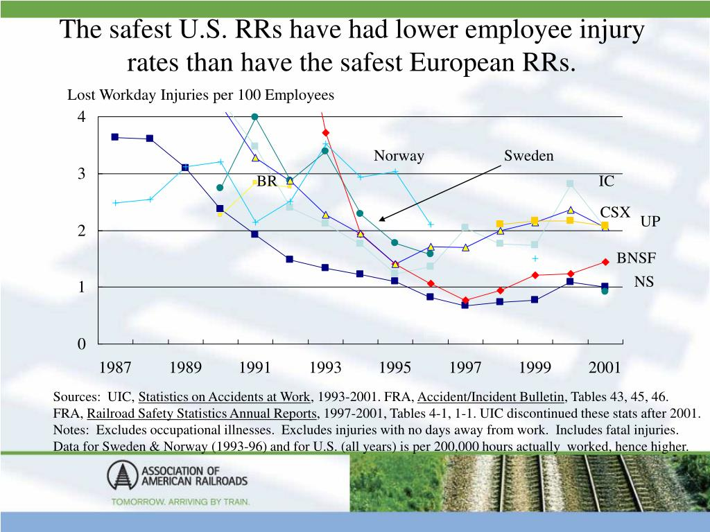 The safest U.S. RRs have had lower employee injury rates than have the safest European RRs.