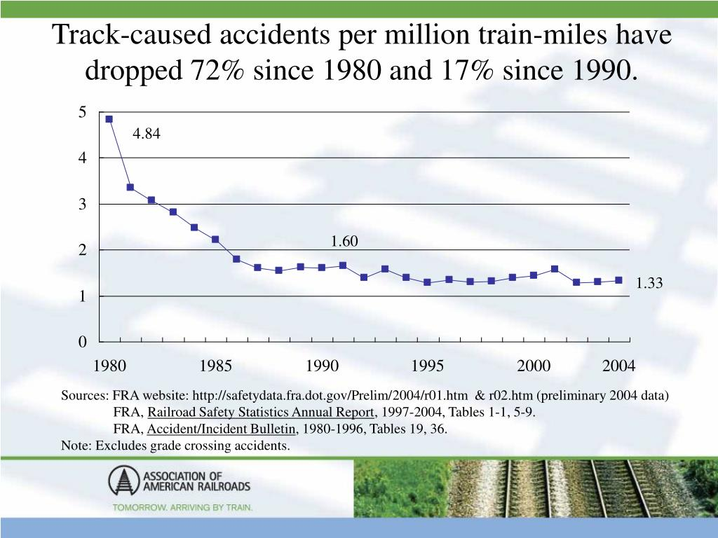 Track-caused accidents per million train-miles have dropped 72% since 1980 and 17% since 1990.