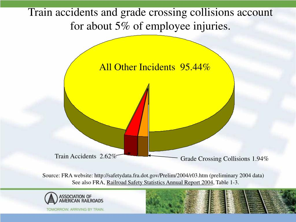 Train accidents and grade crossing collisions account for about 5% of employee injuries.