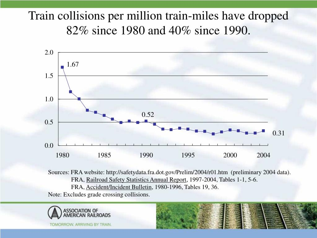 Train collisions per million train-miles have dropped 82% since 1980 and 40% since 1990.