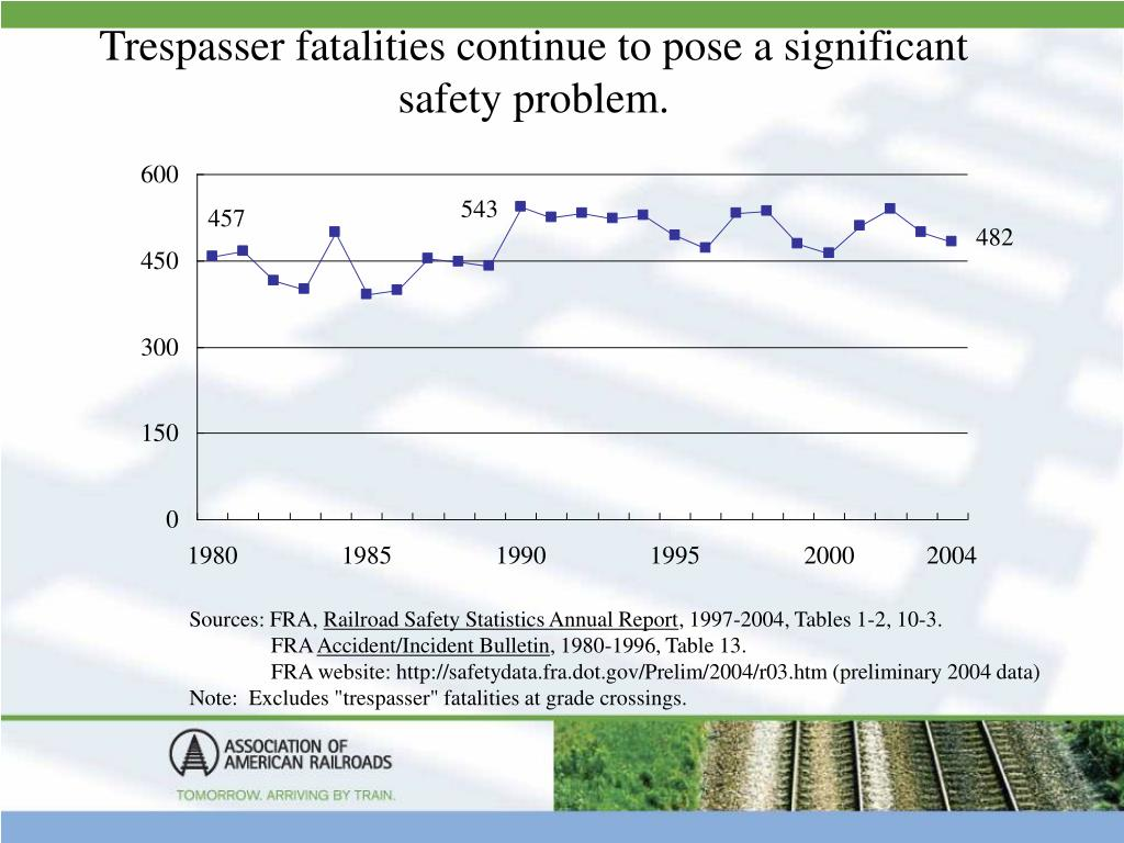 Trespasser fatalities continue to pose a significant safety problem.